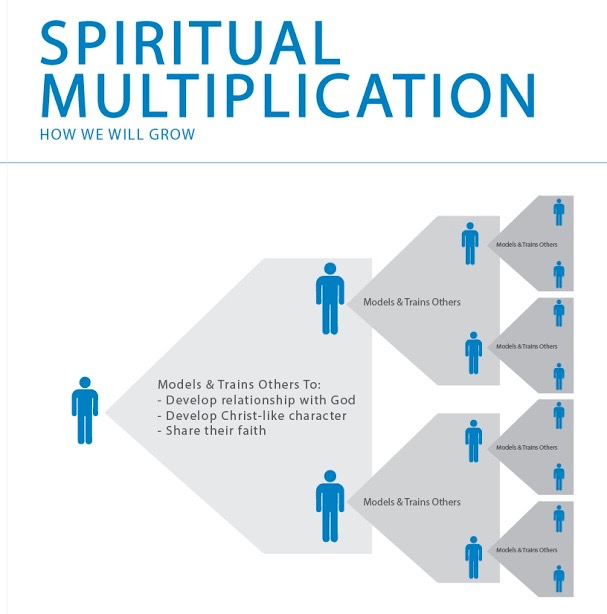 spiritual-multiplication